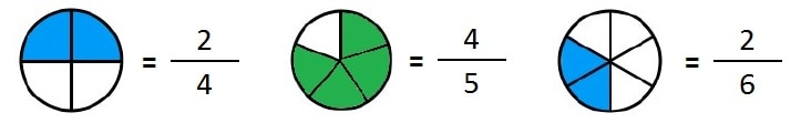 representacion de fracciones graficamente