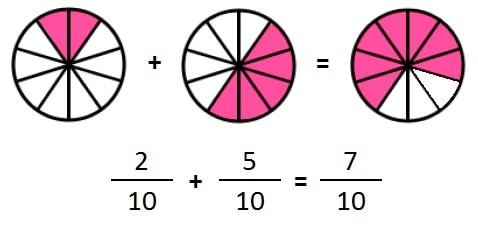 sumar fracciones igual denominador