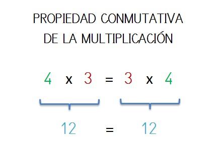 explicacion con ejemplo propiedad conmutativa multiplicacion
