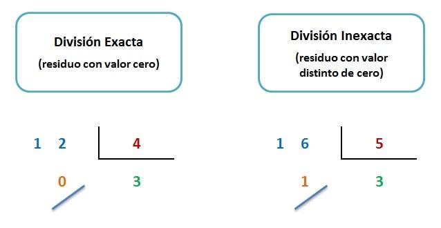explicacion diferencia divisiones exactas e inexactas