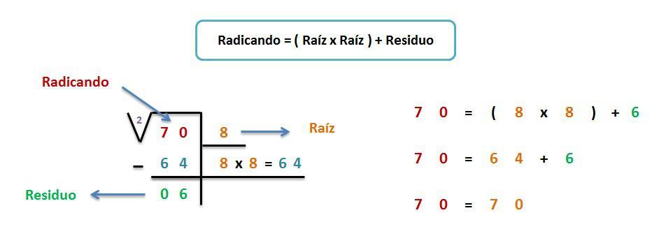 explicacion paso a paso prueba raiz cuadrada con ejemplo