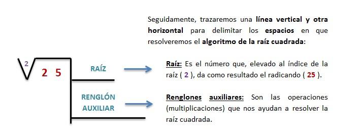 explicacion raiz cuadrada exacta resuelta 2