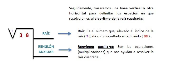 explicacion raiz cuadrada inexacta resuelta 2