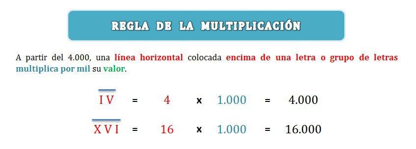 explicacion regla de la multiplicacion en sistema numeracion romano