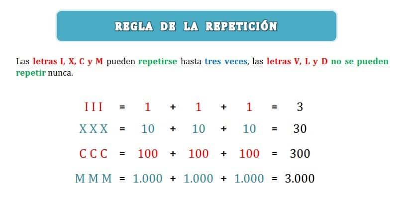 explicacion regla de la repeticion en sistema numeracion romano