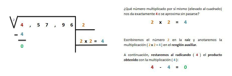 explicacion solucion raiz cuadrada exacta 5 cifras 2