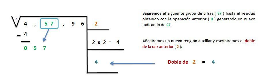 explicacion solucion raiz cuadrada exacta 5 cifras 3