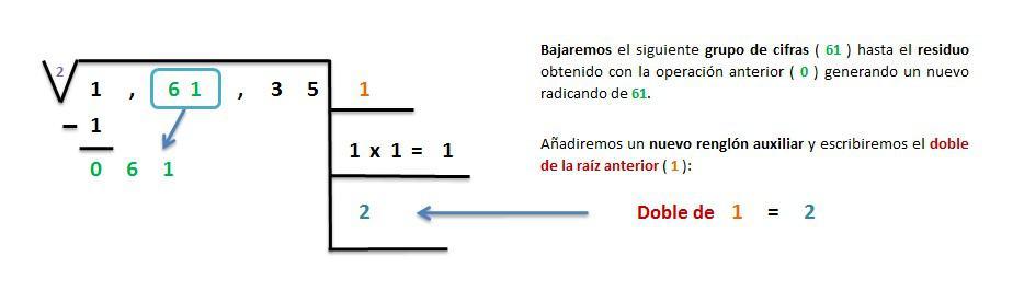explicacion solucion raiz cuadrada inexacta 5 cifras 3