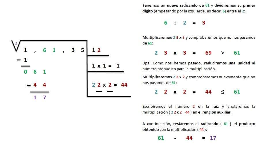 explicacion solucion raiz cuadrada inexacta 5 cifras 4