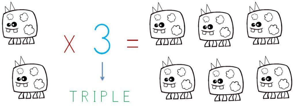 explicacion y ejemplo del calculo del triple de una cantidad