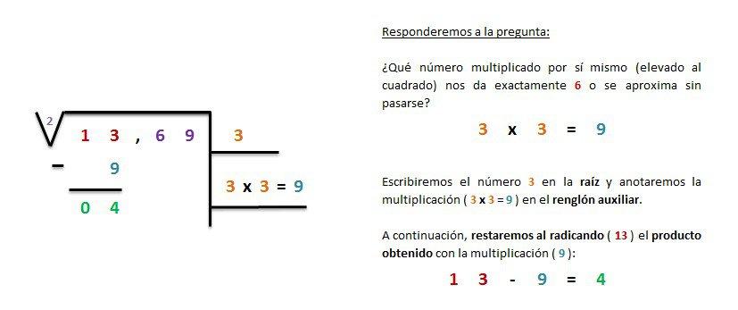 explicacion y ejemplo raiz cuadrada exacta 4 cifras 2