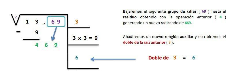 explicacion y ejemplo raiz cuadrada exacta 4 cifras 3