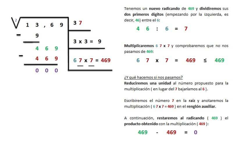 explicacion y ejemplo raiz cuadrada exacta 4 cifras 4