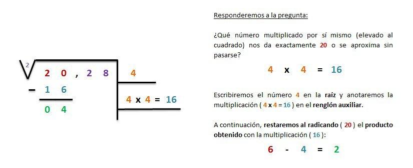explicacion y ejemplo raiz cuadrada inexacta entera 4 cifras 2
