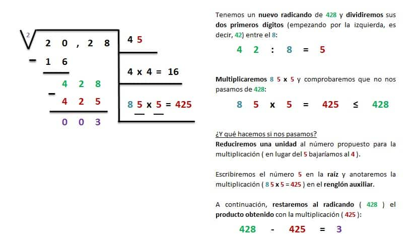 explicacion y ejemplo raiz cuadrada inexacta entera 4 cifras 4