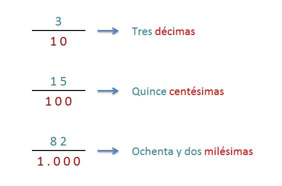 lectura y escritura fracciones decimales