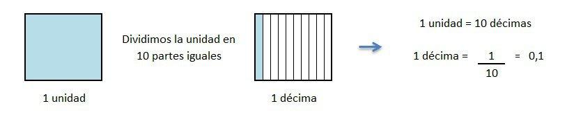 representacion grafica de las decimas