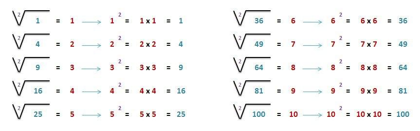 solucion raices cuadradas numeros del 1 al 10