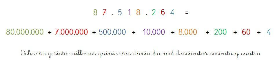 componer descomponer numeros 8 cifras