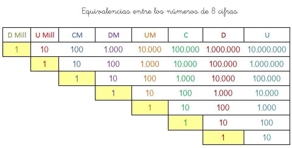 equivalencias numeros 8 cifras