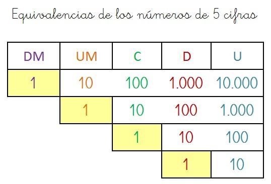 equivalencias valor posicional numeros 5 cifras