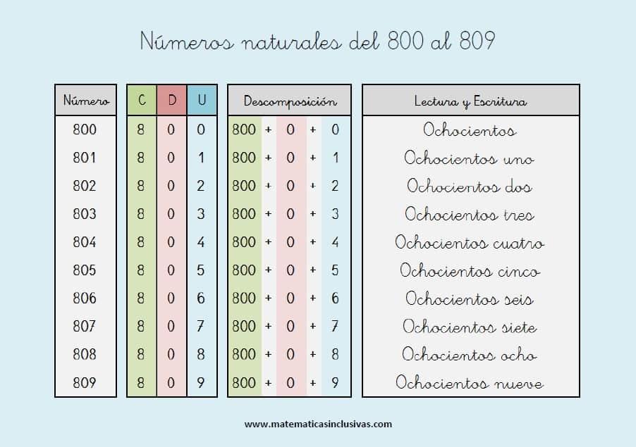 escritura de los numeros naturales del 800 al 809