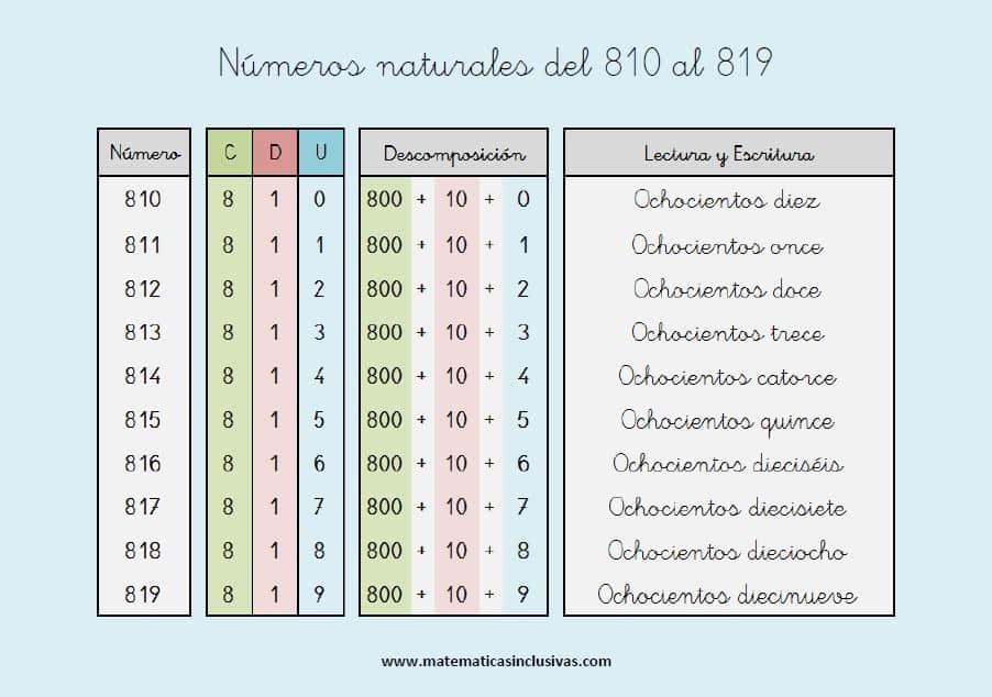 escritura de los numeros naturales del 810 al 819
