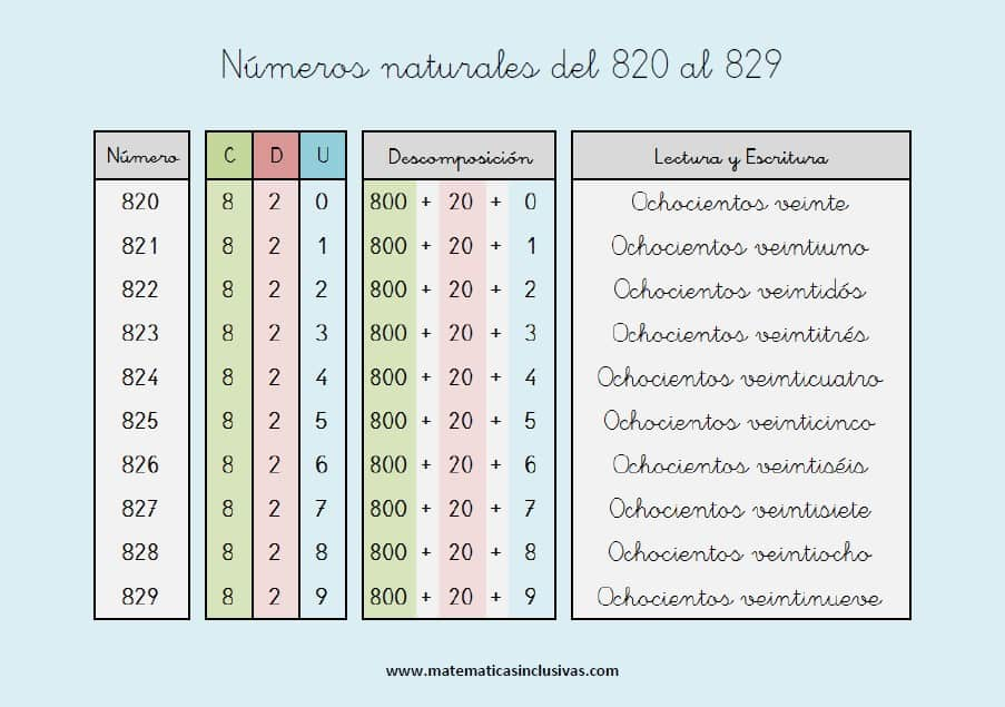 escritura de los numeros naturales del 820 al 829