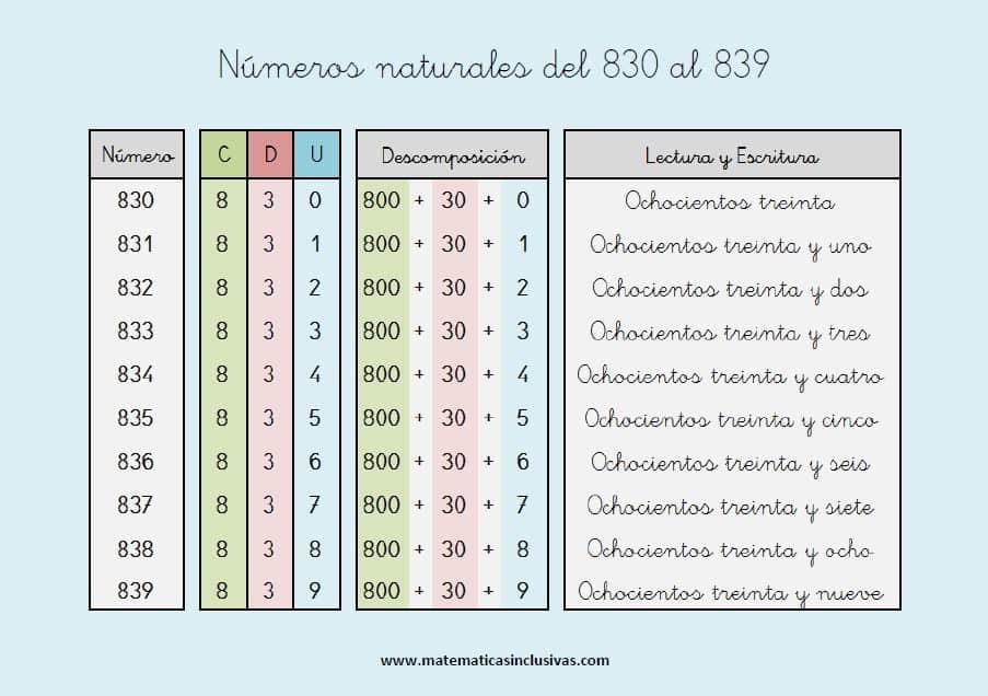 escritura de los numeros naturales del 830 al 839