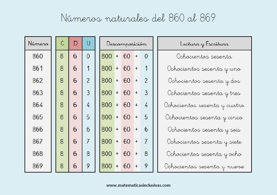 escritura de los numeros naturales del 860 al 869