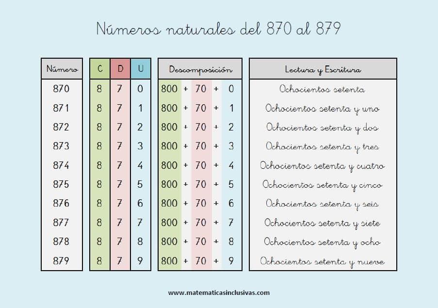 escritura de los numeros naturales del 870 al 879