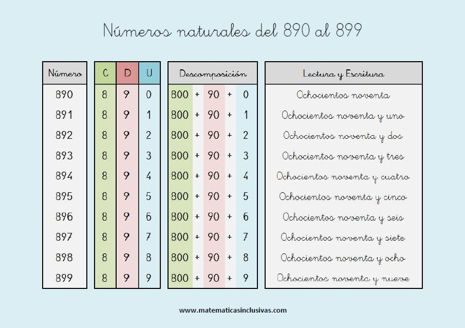 escritura de los numeros naturales del 890 al 899