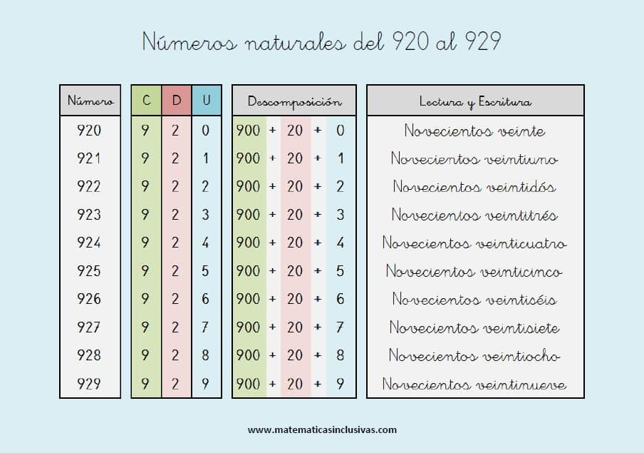 escritura de los numeros naturales del 920 al 929