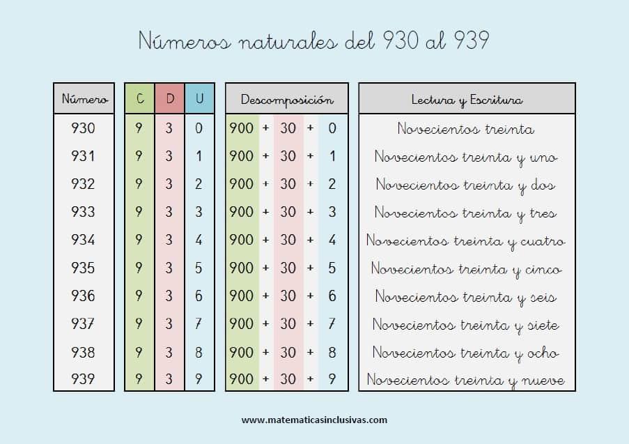 escritura de los numeros naturales del 930 al 939