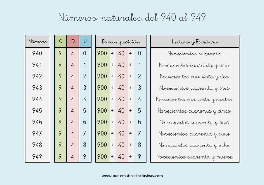 escritura de los numeros naturales del 940 al 949