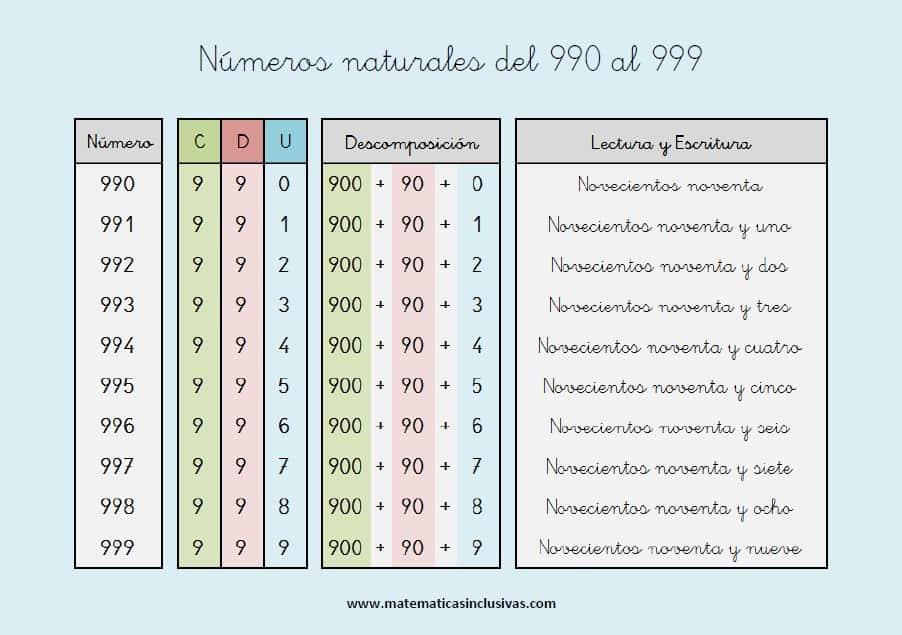 escritura de los numeros naturales del 990 al 999