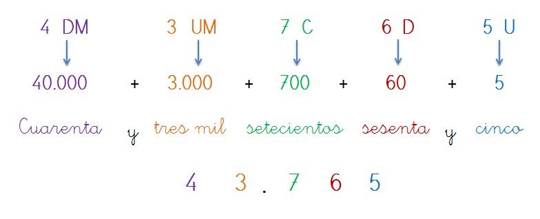 escritura numeros hasta cinco cifras