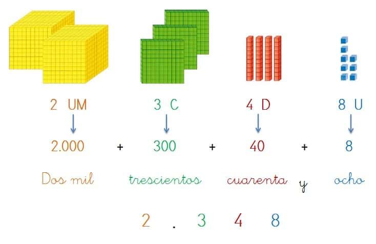 escritura numeros hasta cuatro cifras
