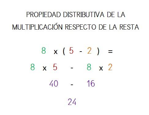 explicacion propiedad distributiva multiplicacion resta