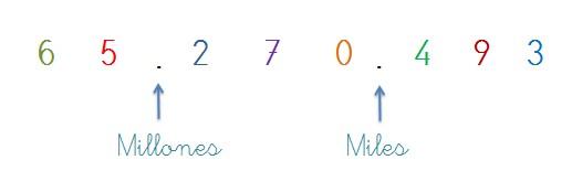 punto de miles y millones numeros 8 cifras