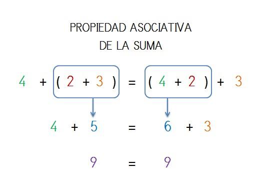 ejemplo resuelto propiedad asociativa de la suma