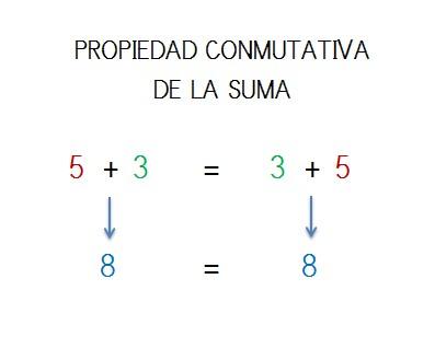 ejemplo resuelto propiedad conmutativa de la suma