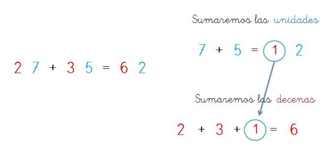 explicacion sumas horizontales llevando