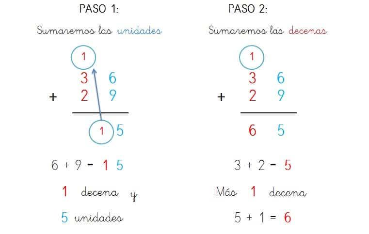 explicacion y ejemplo suma dos cifras llevando