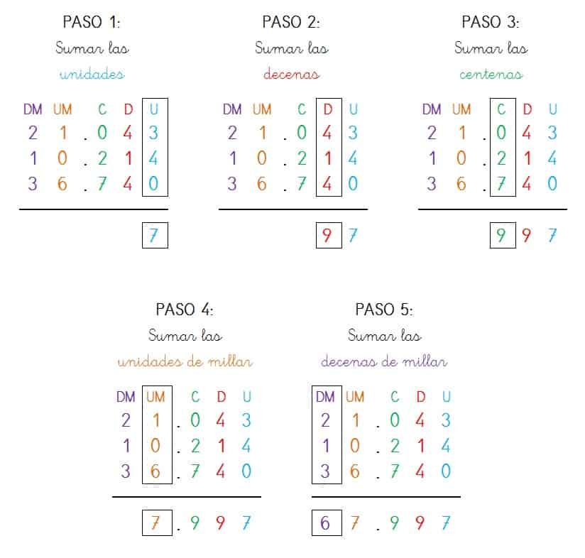 sumas tres sumandos sin llevar cinco cifras