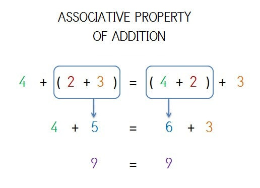 EXEMPLE ASSOCIATIVE PROPERTY OF ADDITION