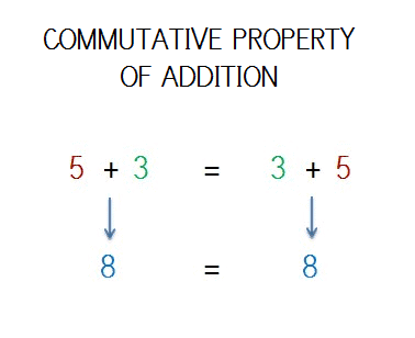 EXEMPLE COMMUTATIVE PROPERTY OF ADDITION