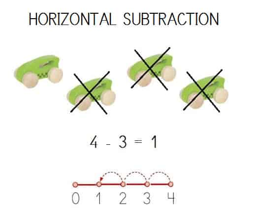 EXEMPLE HORIZONTAL SUBTRACTION SOLVED