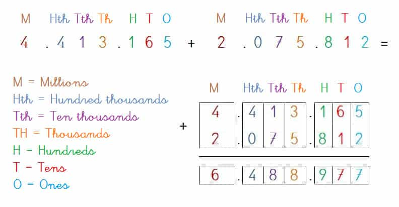 PLACE VALUE ADDITION 7-DIGITS