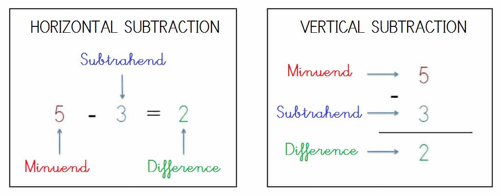 TERMS OF SUBTRACTION - MINUEND SUBTRAHEND DIFFERENCE